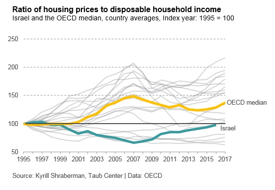 2) Housing prices ENG
