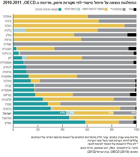 התפלגות הוצאה על טיפול סיעודי לפי מקורות מימון, מדינות ה-OECD, 2010-2011