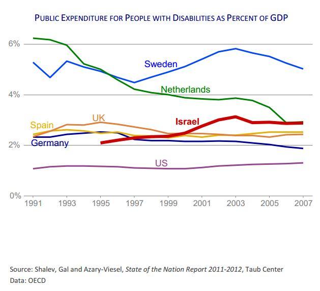 public expenditure rises in 1970