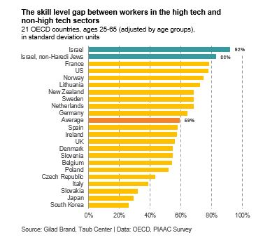 4) Skill level gap ENG