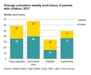 work hours for parents with children 2017