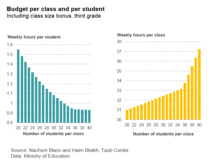 Budget per class and per student