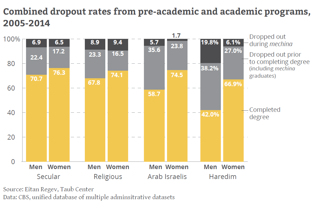 Combined dropout rates
