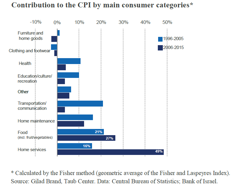 Contribution to the CPI by main consumer categories in Israel