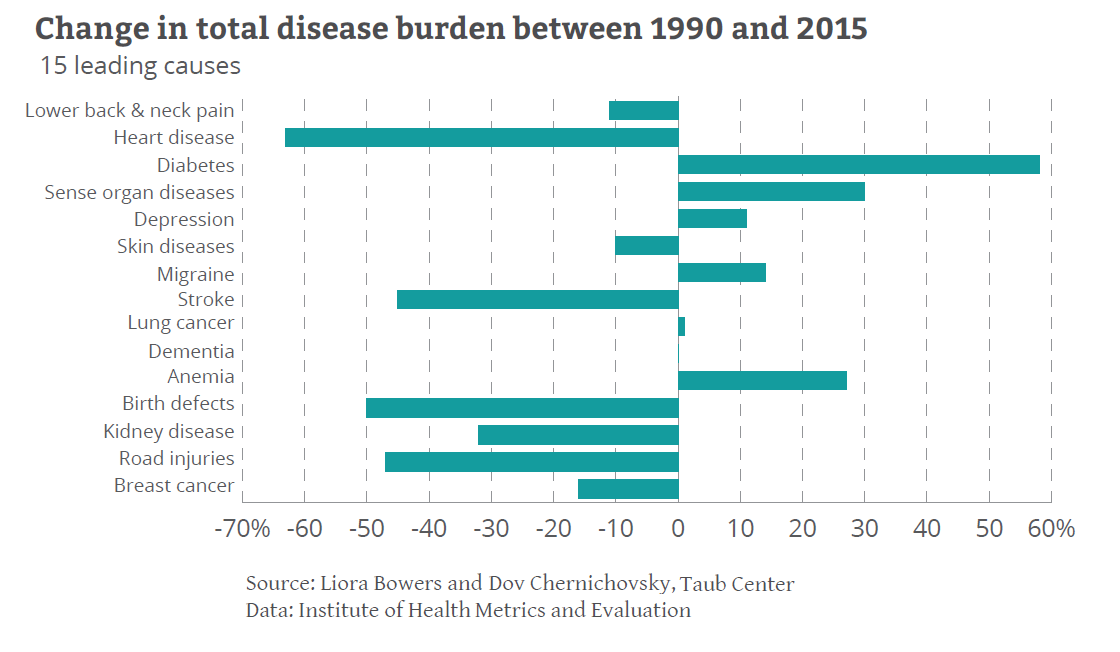 Disease burden graph ENG