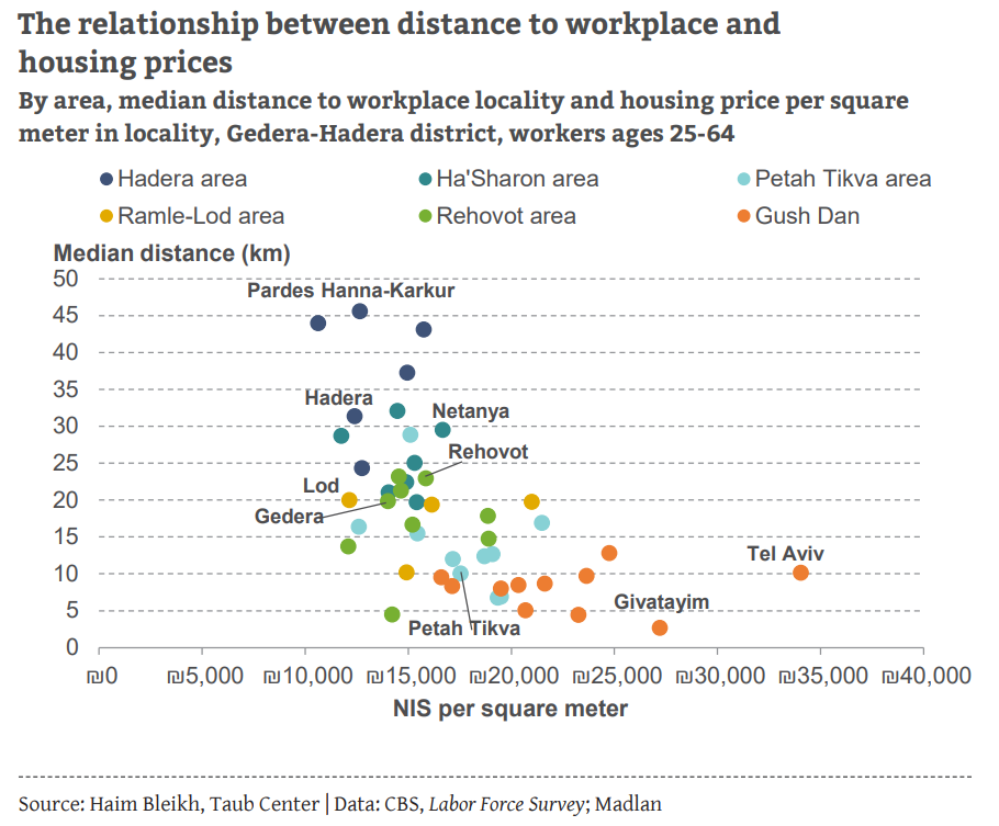 Distance to workplace and housing prices ENG
