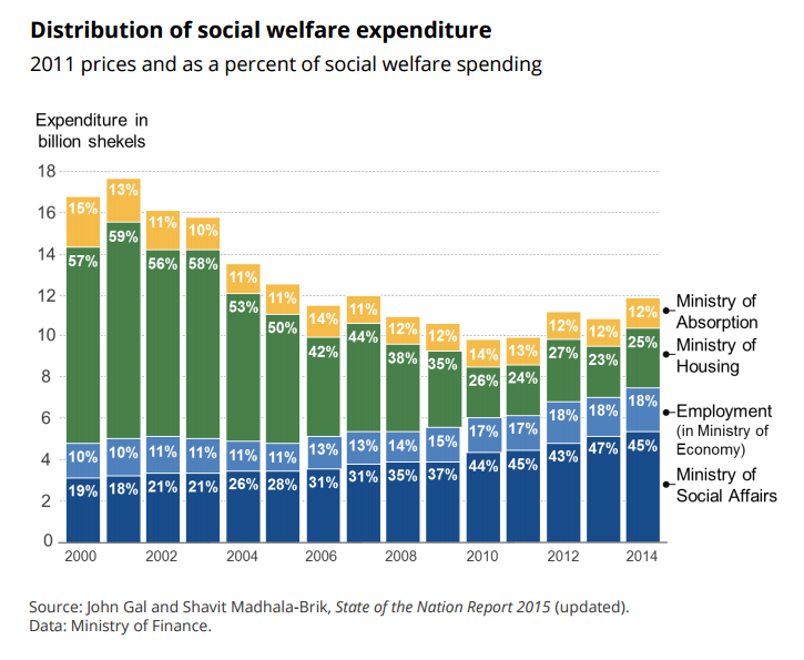 distribution-of-social-welfare-expenditure