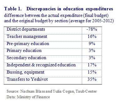 E Education Budget Table 1