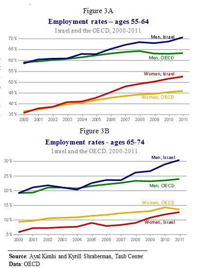 E Elderly Employment Fig 3A and B
