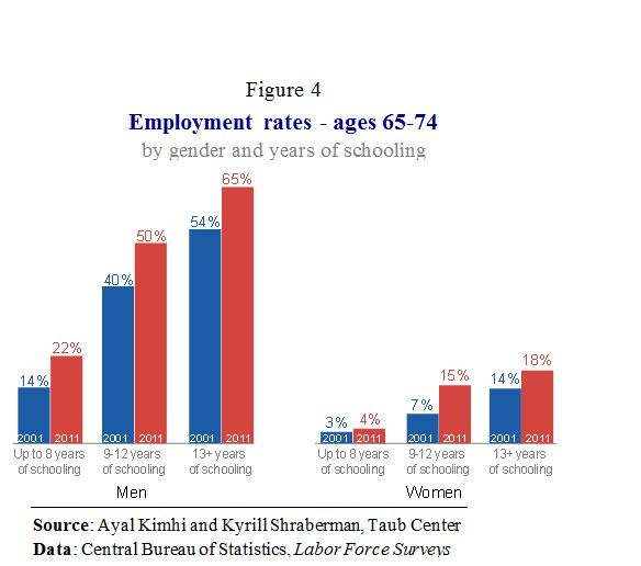 E Elderly Employment Fig 4