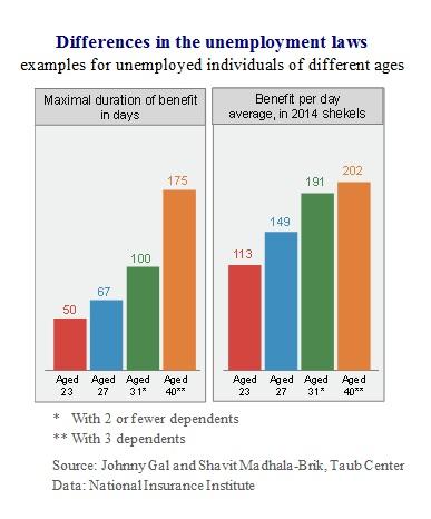 E Fig 1 Unemployment