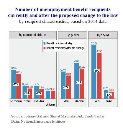 E Fig 2 Unemployment