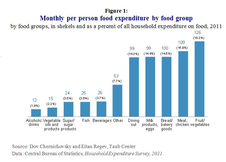 E Food Insecurity Fig 1