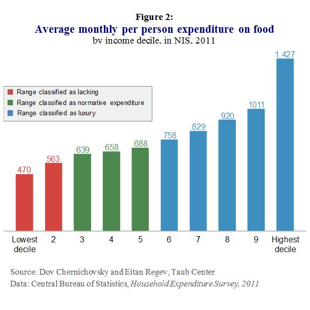 E Food Insecurity Fig 2