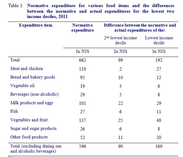 E Food Insecurity Table 1