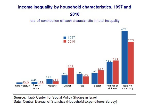 E Income inequality Fig 1