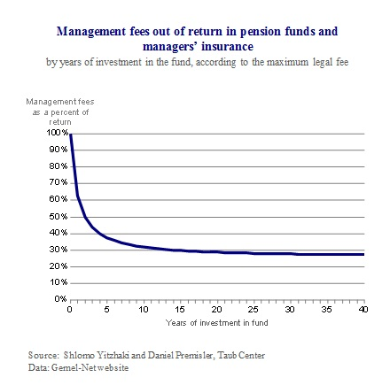 E Pension Plans Figure