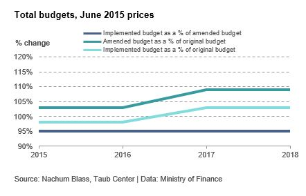 Total budgets, june 2015 prices