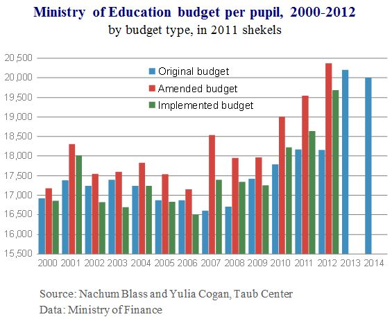 Education budget 3 eng