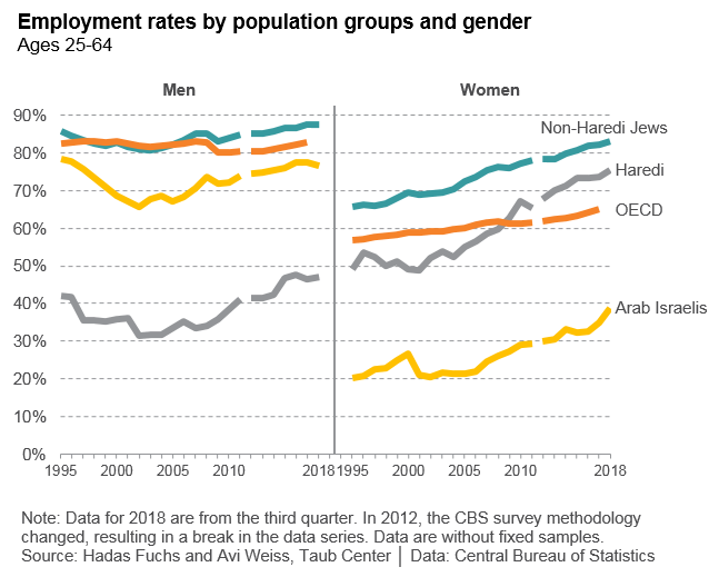 Employment rates by pop groups and gender