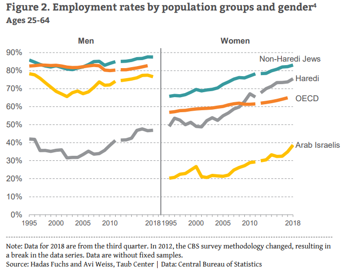Employment rates by population groups and gender