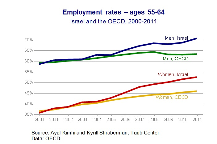 Employment trends Fig 1