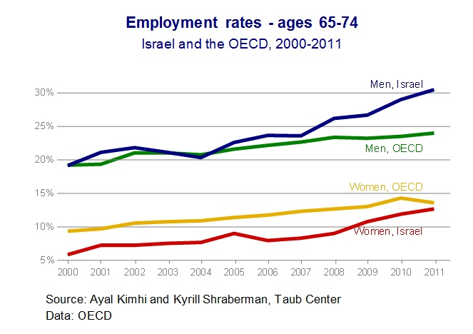 Employment trends Fig 2