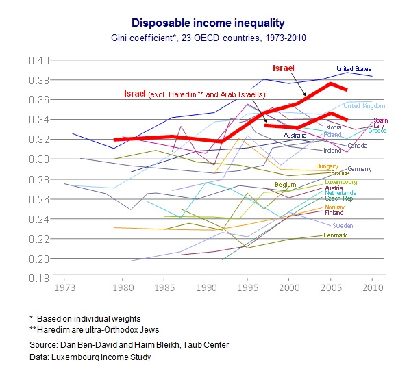 Eng Inequality Fig 1