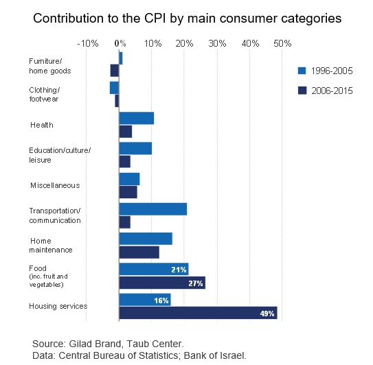 Contribution to the CPI by main consumer categories