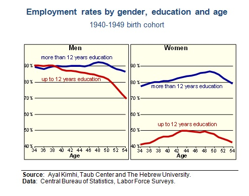 Eng employment fig 2