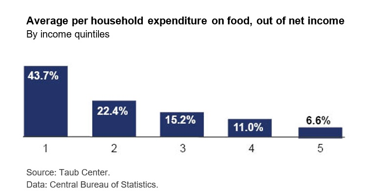 Average per household expenditure on food, out of net income