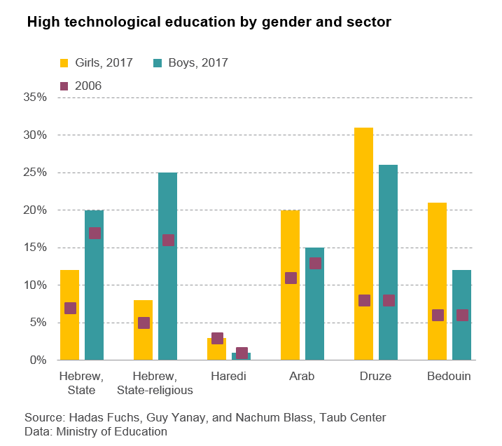High technological education by gender and sector