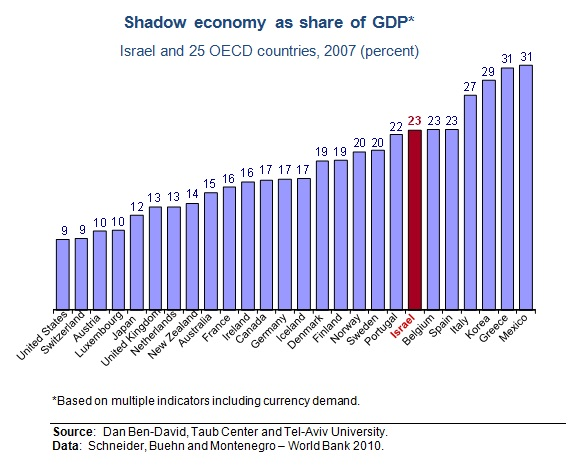 Eng shadow economy fig 1