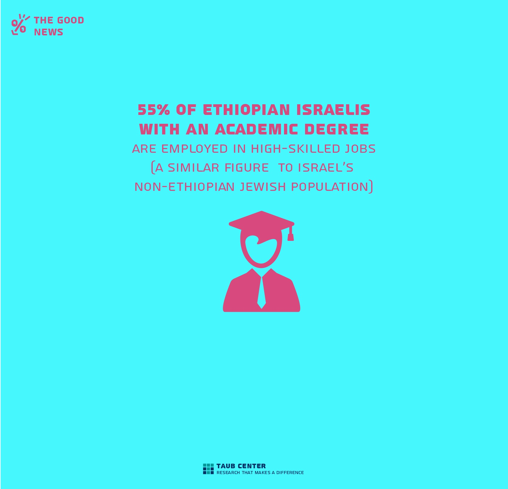 Infographics | Taub Center