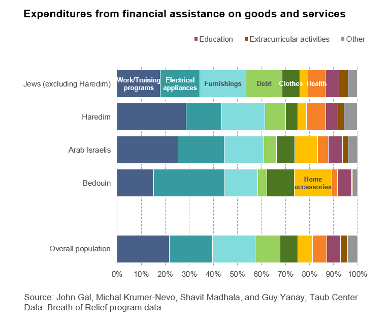 Expenditure from financial assistance on goods and serviced