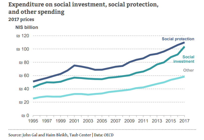 Expenditure on social investment, social protection and other spending