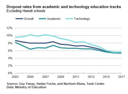 Dropout rates from academic and technology education tracks