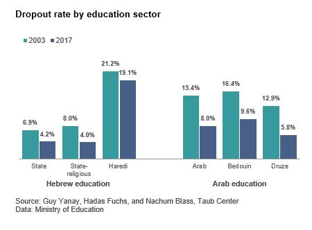 Dropout rate by education sector