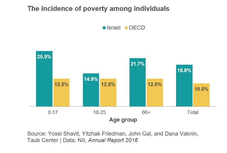 The incidence of poverty among individuals