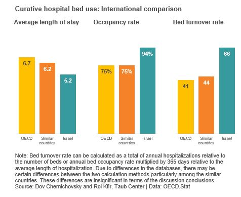 Curative hospital bed use