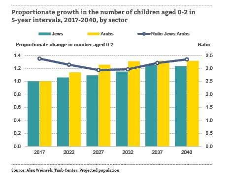 proportionate growth in the number of children aged 0-2, by sector