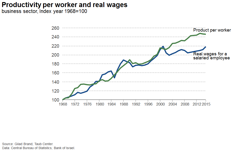 Productivity per worker and real wages
