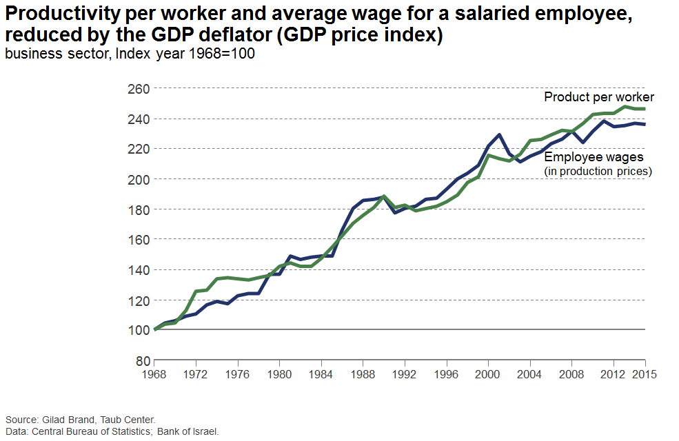 Productivity per worker and average wage for a salaried employee, reduced by the GDP deflator