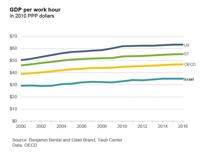 GDP per work hour