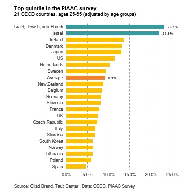 top quintile in the PIAAC survey