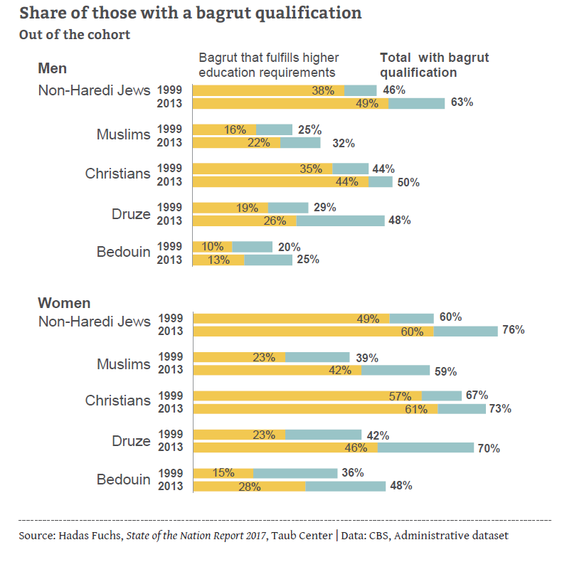 Share of those with a bagrut qualification