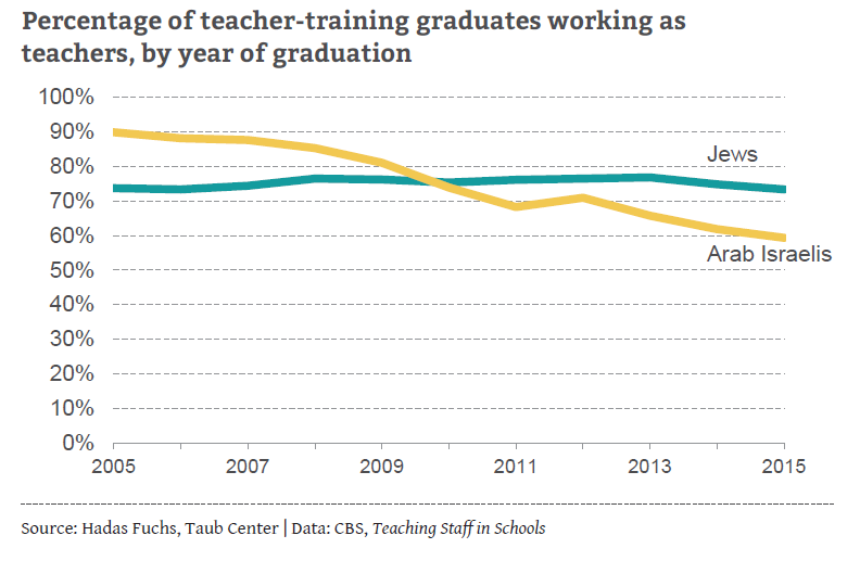 Teacher-training graduates working as teachers