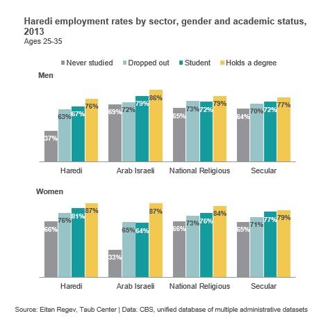 Haredi Employment EN