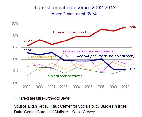 Haredi education Fig 2 new