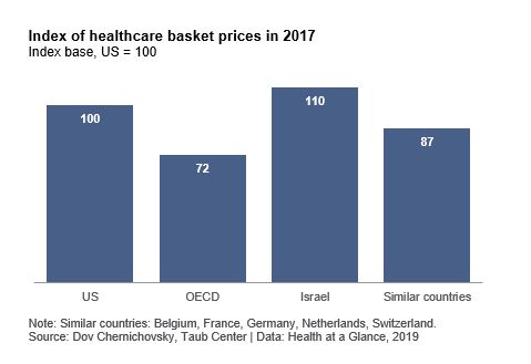 index of healthcare basket prices in 2017
